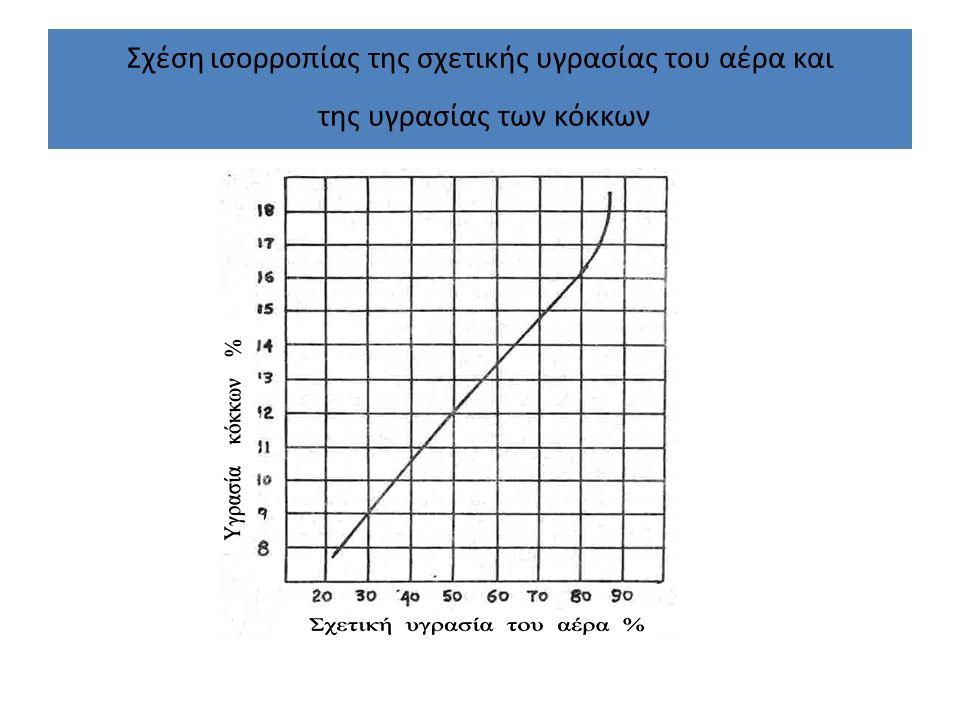 Σχέση ισορροπίας της σχετικής υγρασίας του αέρα και της υγρασίας των κόκκων