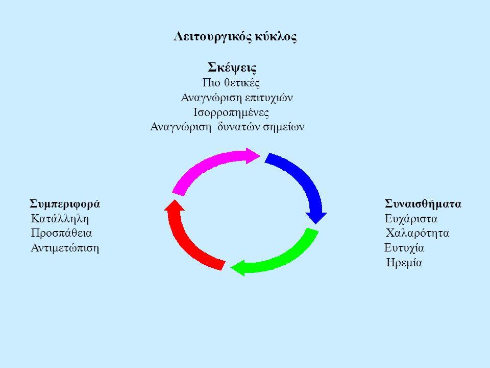 Λειτουργικός κύκλος Σκέψεις Πιο θετικές Αναγνώριση επιτυχιών Ισορροπημένες Αναγνώριση δυνατών σημείων Συμπεριφορά Συναισθήματα Κατάλληλη Ευχάριστα Προσπάθεια Χαλαρότητα Αντιμετώπιση Ευτυχία Ηρεμία