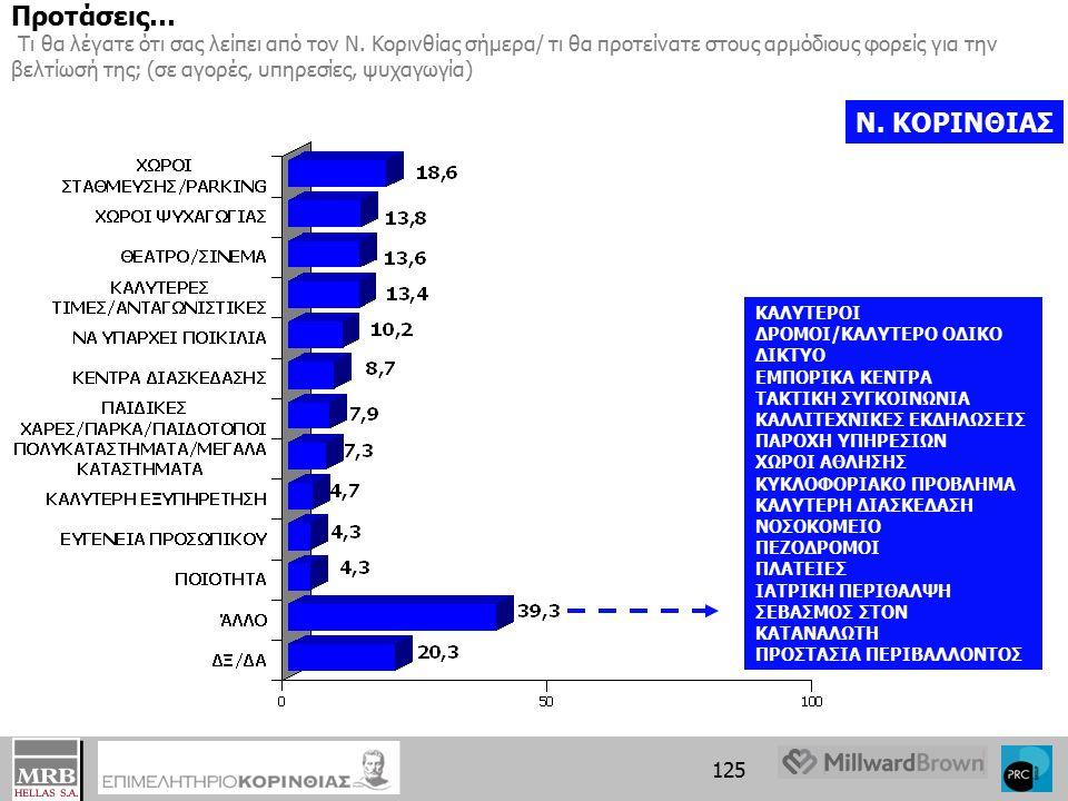 124 Προτάσεις πολιτών για την βελτίωση της αγοράς του Νομού Κορινθίας