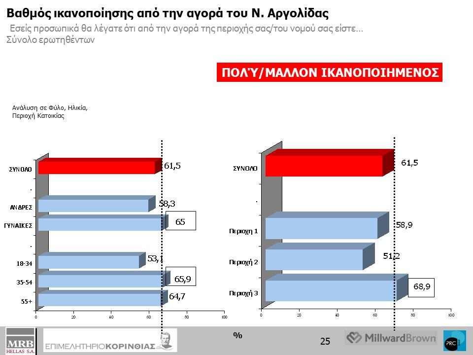 24 % Ανάλυση σε Φύλο, Ηλικία, Περιοχή Κατοικίας Βαθμός ικανοποίησης από την αγορά του Ν.