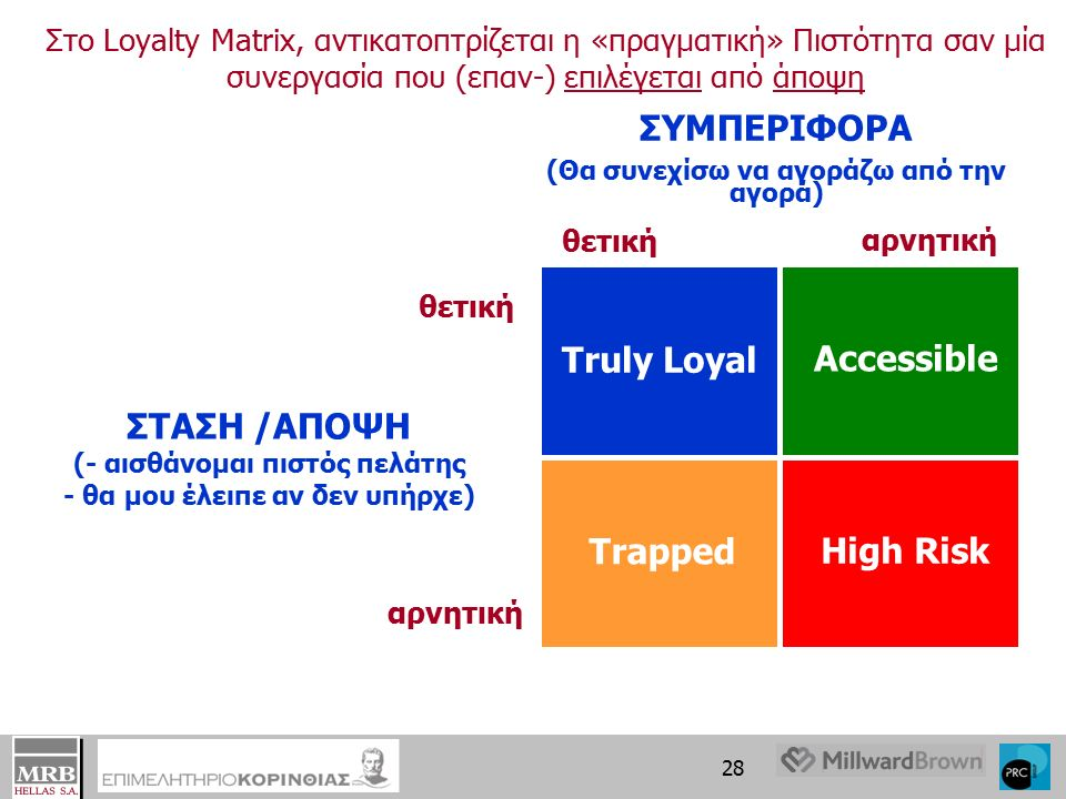 27 Market Research evolution to Loyalty Η μέτρηση της «Ικανοποίησης» (Customer Satisfaction) έχει εξελιχθεί σήμερα πια στη μέτρηση της «Πιστότητας» (Customer Loyalty) Customer Satisfaction Quality/Value Perception Customer Commitment Customer Loyalty 1970's to 1980's1980's to 1990's1990'sΣήμερα