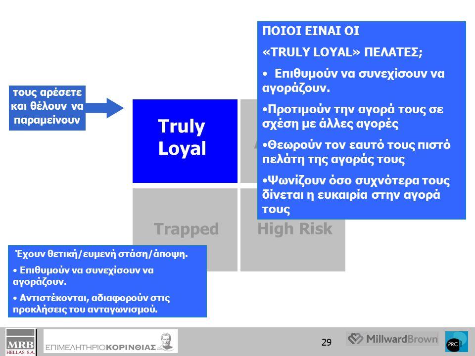 28 Στο Loyalty Matrix, αντικατοπτρίζεται η «πραγματική» Πιστότητα σαν μία συνεργασία που (επαν-) επιλέγεται από άποψη ΣΤΑΣΗ /ΑΠΟΨΗ (- αισθάνομαι πιστός πελάτης - θα μου έλειπε αν δεν υπήρχε) ΣΥΜΠΕΡΙΦΟΡΑ (Θα συνεχίσω να αγοράζω από την αγορά) θετική αρνητική Truly Loyal Accessible Trapped High Risk θετική αρνητική