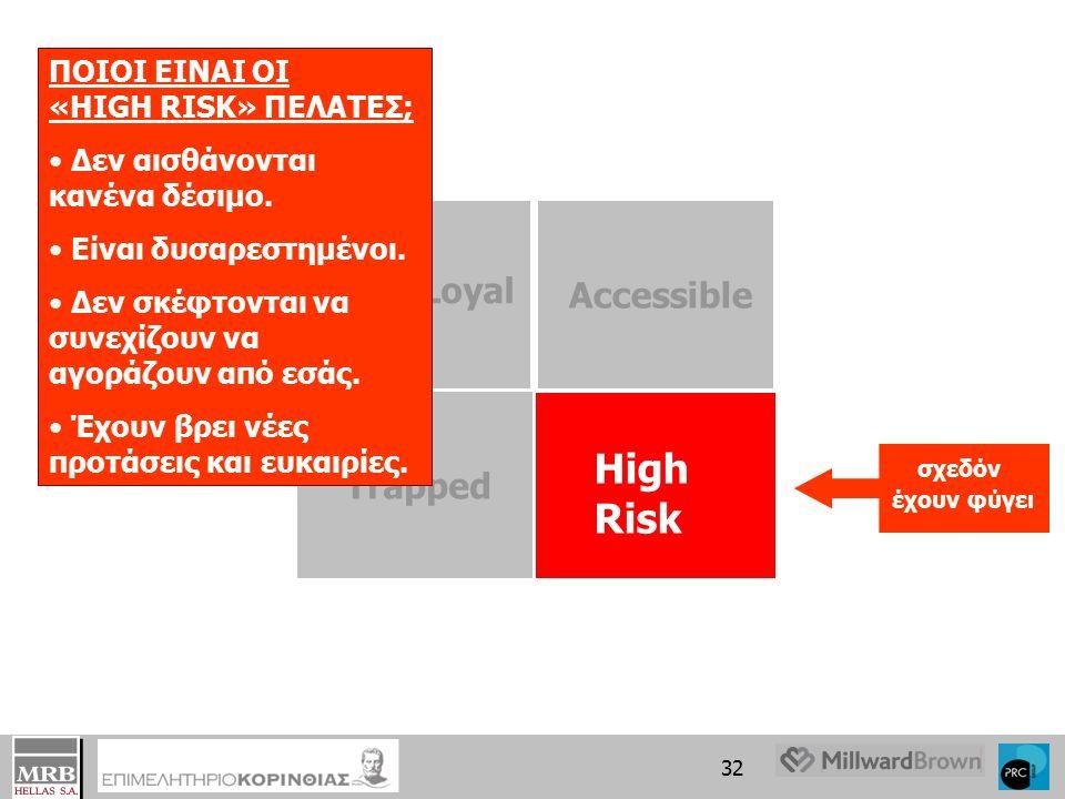 31 High Risk Truly Loyal Accessible Trapped ΠΟΙΟΙ ΕΙΝΑΙ ΟΙ «TRAPPED» ΠΕΛΑΤΕΣ;; Θα επιθυμούσαν να συνεχίσουν να αγοράζουν.