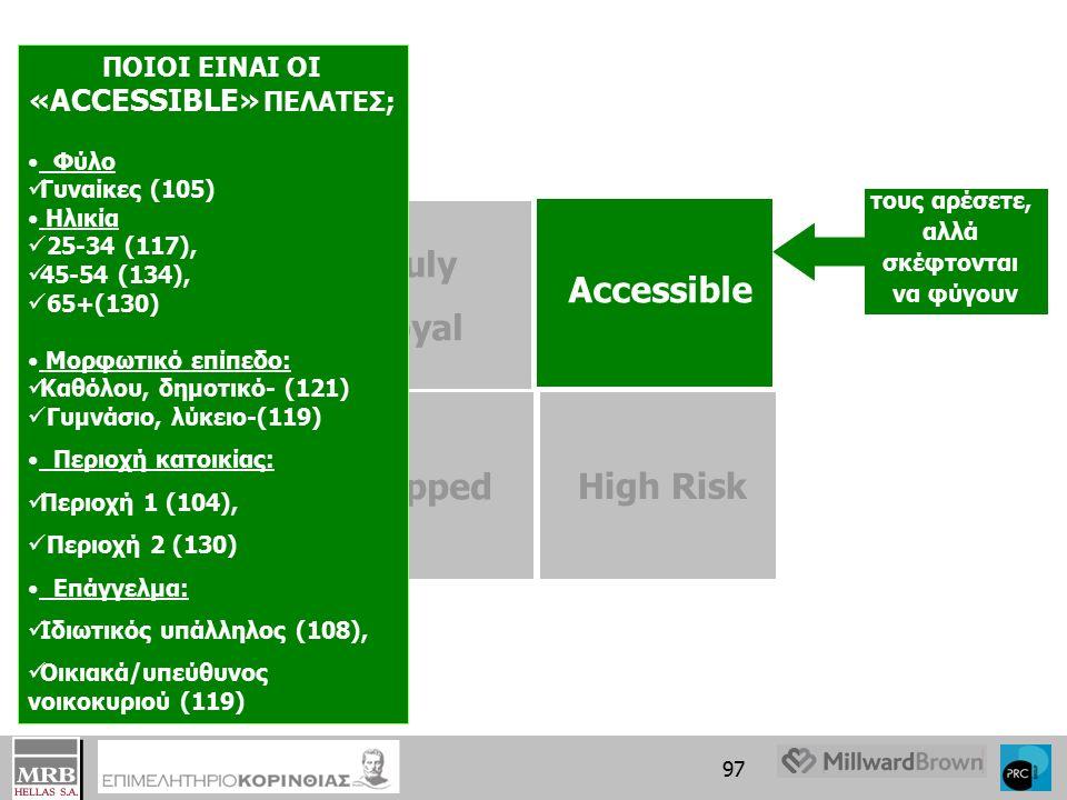96 Truly Loyal τους αρέσετε και θέλουν να παραμείνουν Accessible Trapped High Risk ΠΟΙΟΙ ΕΙΝΑΙ ΟΙ «TRULY LOYAL» ΠΕΛΑΤΕΣ; Φύλο  Γυναίκες (103) Ηλικία  35-44 (108),  55-64 (119),  65+ (140) Μορφωτικό επίπεδο:  Καθόλου/ δημοτικό- (128)  Γυμνάσιο/ λύκειο-(106) Περιοχή κατοικίας:  Περιοχή 3 (112) Επάγγελμα:  Συνταξιούχος (130),  Οικιακά/υπεύθυνος νοικοκυριού (124)