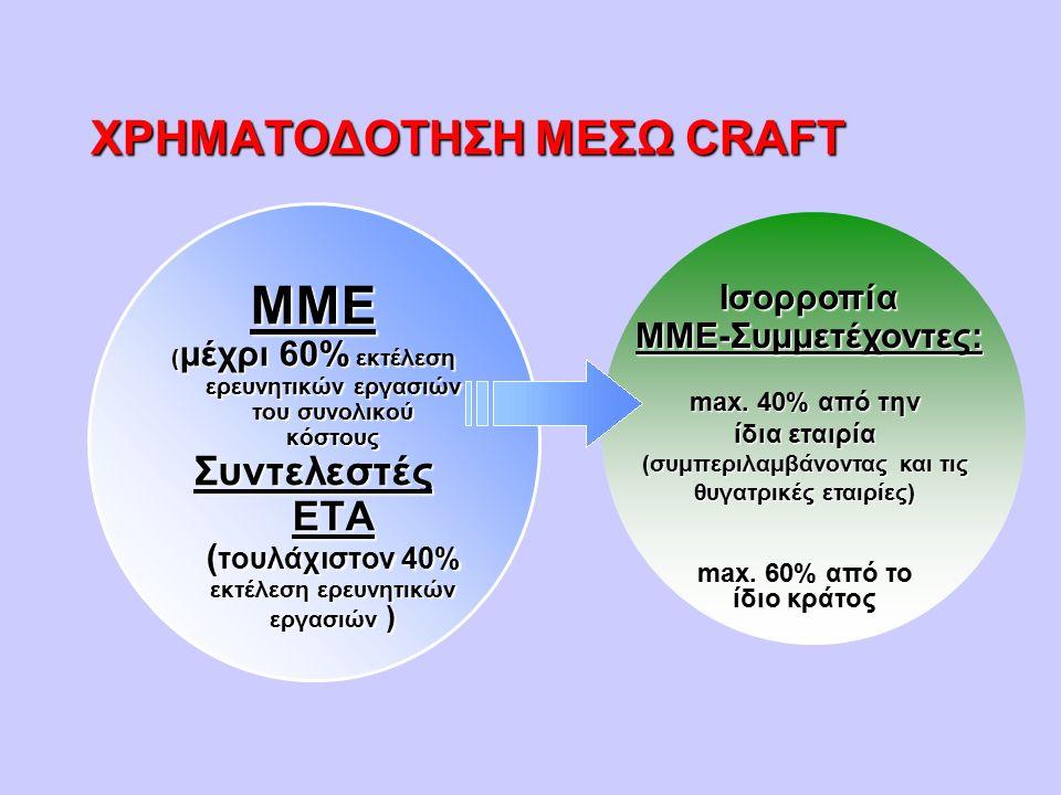 ΧΡΗΜΑΤΟΔΟΤΗΣΗ ΜΕΣΩ CRAFT ΙσορροπίαΜΜΕ-Συμμετέχοντες: max. 40% από την ίδια εταιρία (συμπεριλαμβάνοντας και τις θυγατρικές εταιρίες) max. 60% από το ίδ