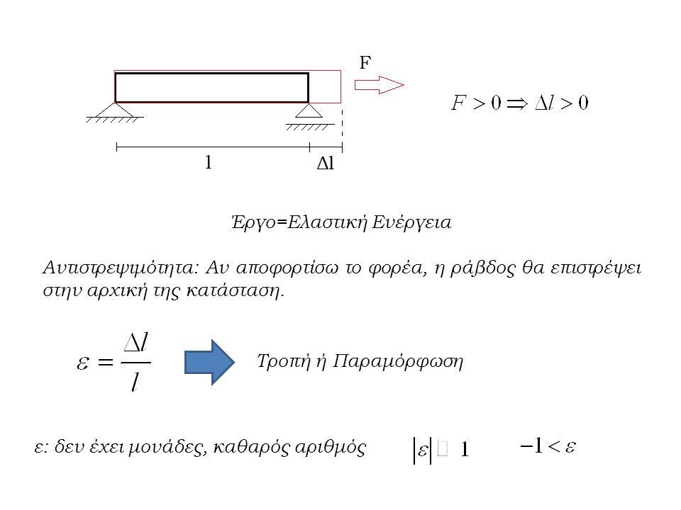 Έργο=Ελαστική Ενέργεια Αντιστρεψιμότητα: Αν αποφορτίσω το φορέα, η ράβδος θα επιστρέψει στην αρχική της κατάσταση.