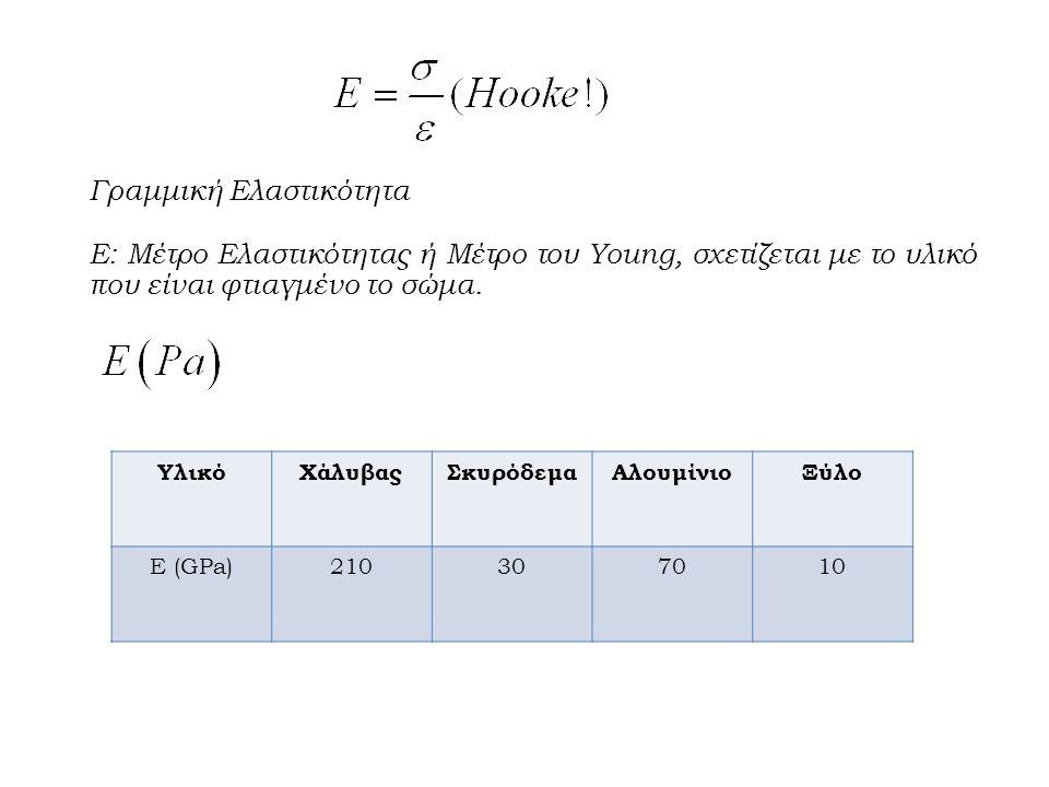 Γραμμική Ελαστικότητα Ε: Μέτρο Ελαστικότητας ή Μέτρο του Young, σχετίζεται με το υλικό που είναι φτιαγμένο το σώμα.