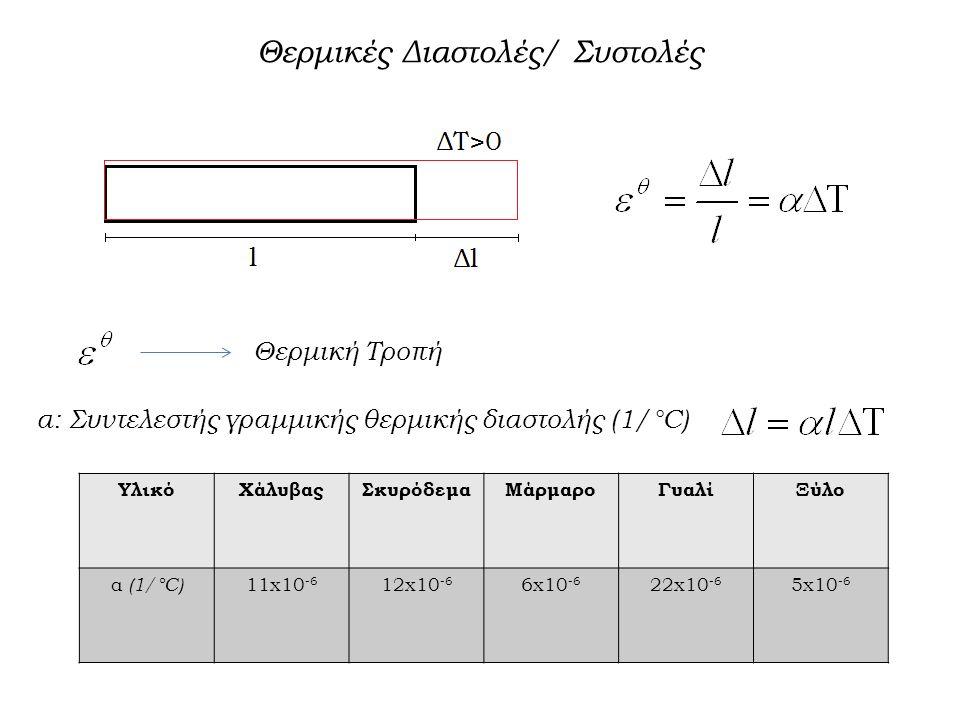 Θερμικές Διαστολές/ Συστολές Θερμική Τροπή α: Συντελεστής γραμμικής θερμικής διαστολής (1/°C) ΥλικόΧάλυβαςΣκυρόδεμαΜάρμαροΓυαλίΞύλο α (1/°C) 11x10 -6 12x10 -6 6x10 -6 22x10 -6 5x10 -6