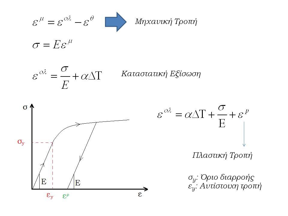 Μηχανική Τροπή Καταστατική Εξίσωση Πλαστική Τροπή σ y : Όριο διαρροής ε y : Αντίστοιχη τροπή