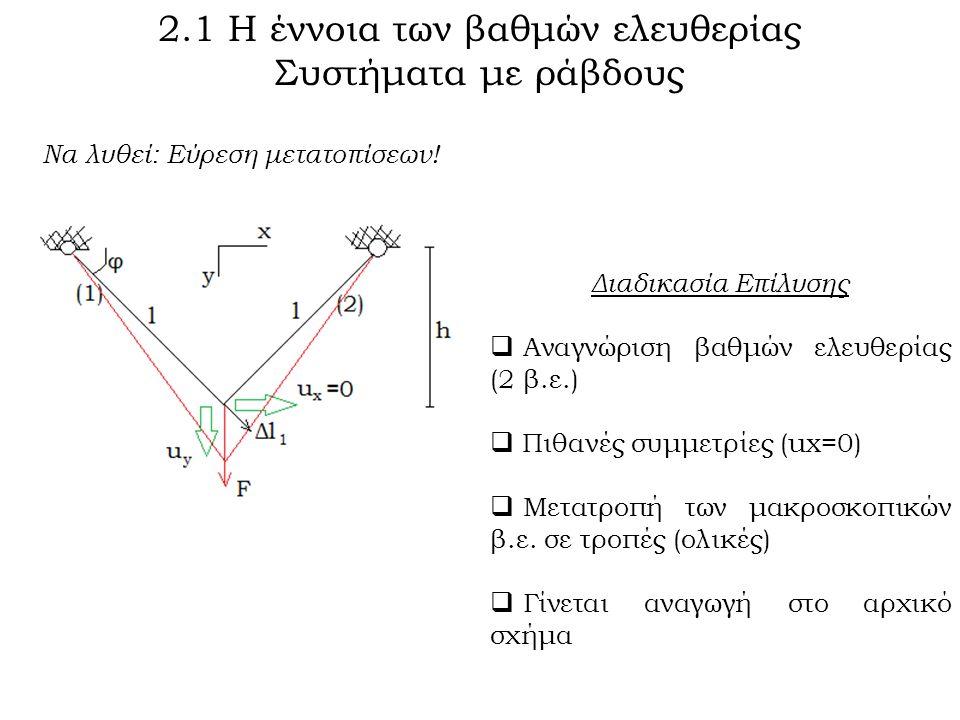 2.1 Η έννοια των βαθμών ελευθερίας Συστήματα με ράβδους Να λυθεί: Εύρεση μετατοπίσεων.