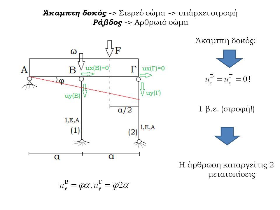 Άκαμπτη δοκός -> Στερεό σώμα -> υπάρχει στροφή Ράβδος -> Αρθρωτό σώμα Άκαμπτη δοκός: 1 β.ε.