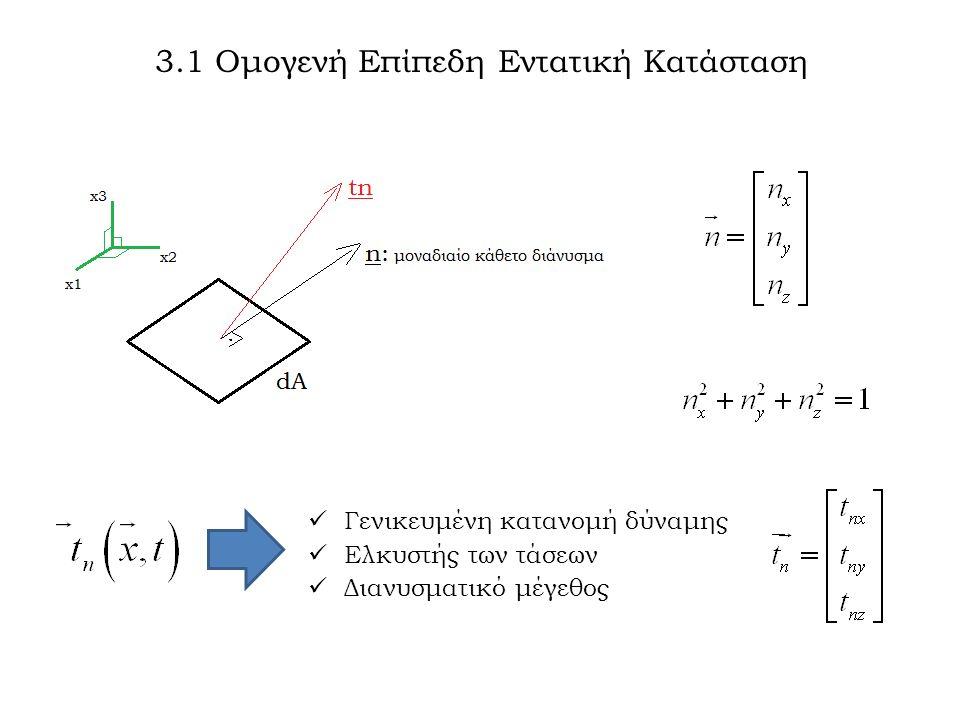 3.1 Ομογενή Επίπεδη Εντατική Κατάσταση Γενικευμένη κατανομή δύναμης Ελκυστής των τάσεων Διανυσματικό μέγεθος