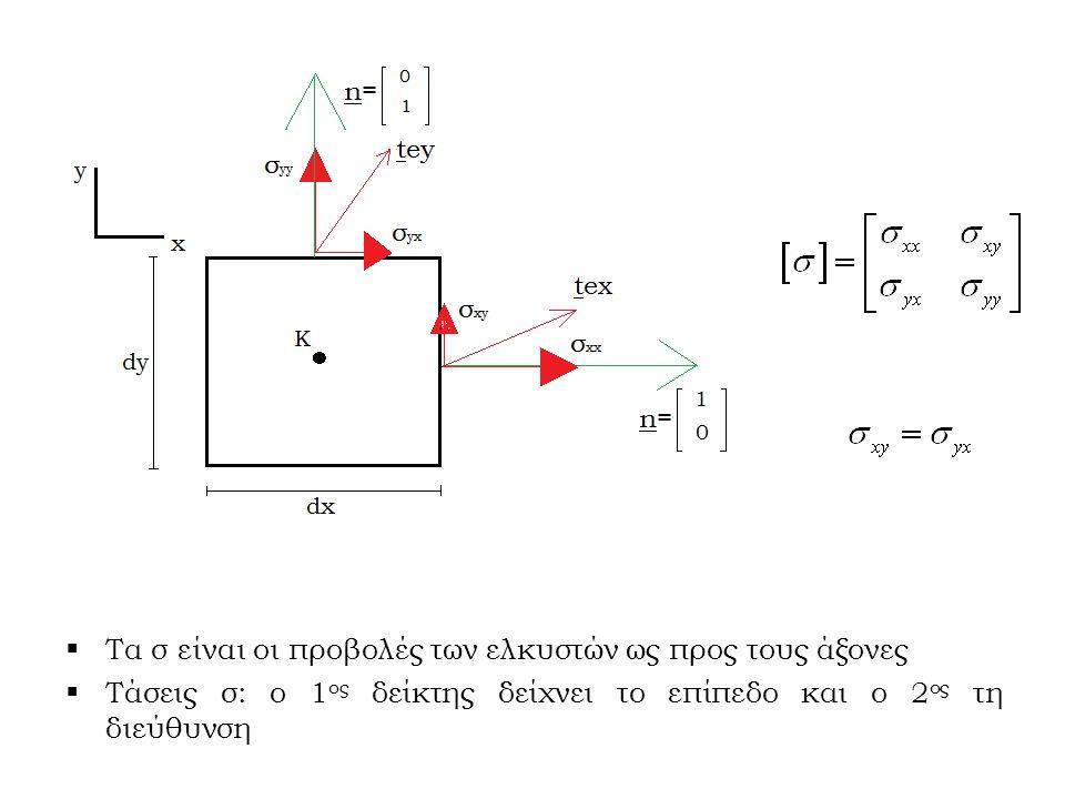  Τα σ είναι οι προβολές των ελκυστών ως προς τους άξονες  Τάσεις σ: ο 1 ος δείκτης δείχνει το επίπεδο και ο 2 ος τη διεύθυνση
