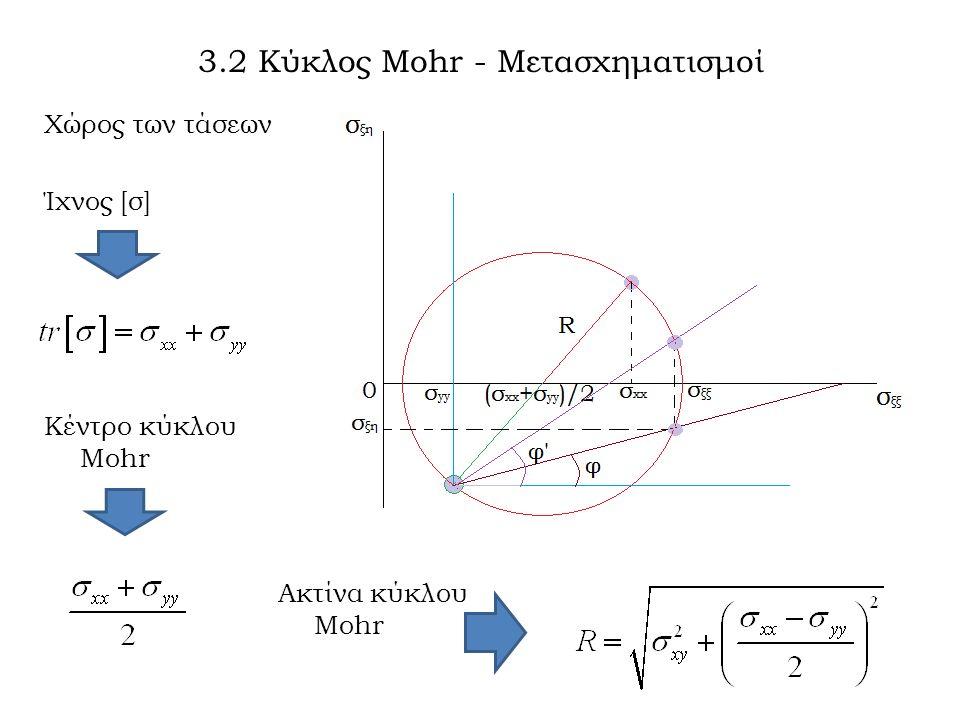 Χώρος των τάσεων Ίχνος [σ] 3.2 Κύκλος Mohr - Μετασχηματισμοί Κέντρο κύκλου Mohr Ακτίνα κύκλου Mohr