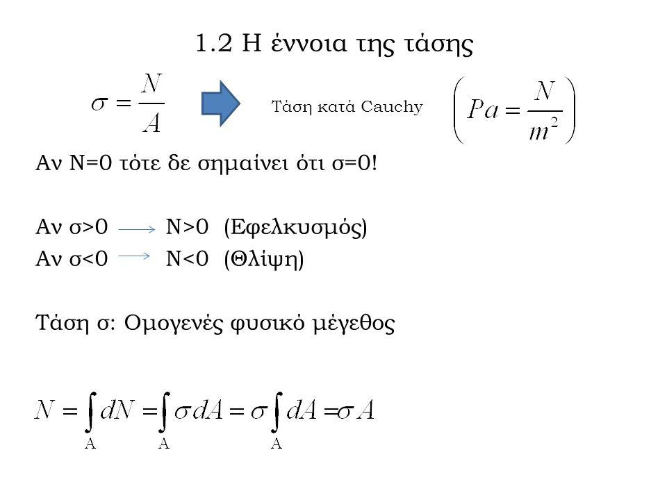 Αν Ν=0 τότε δε σημαίνει ότι σ=0.