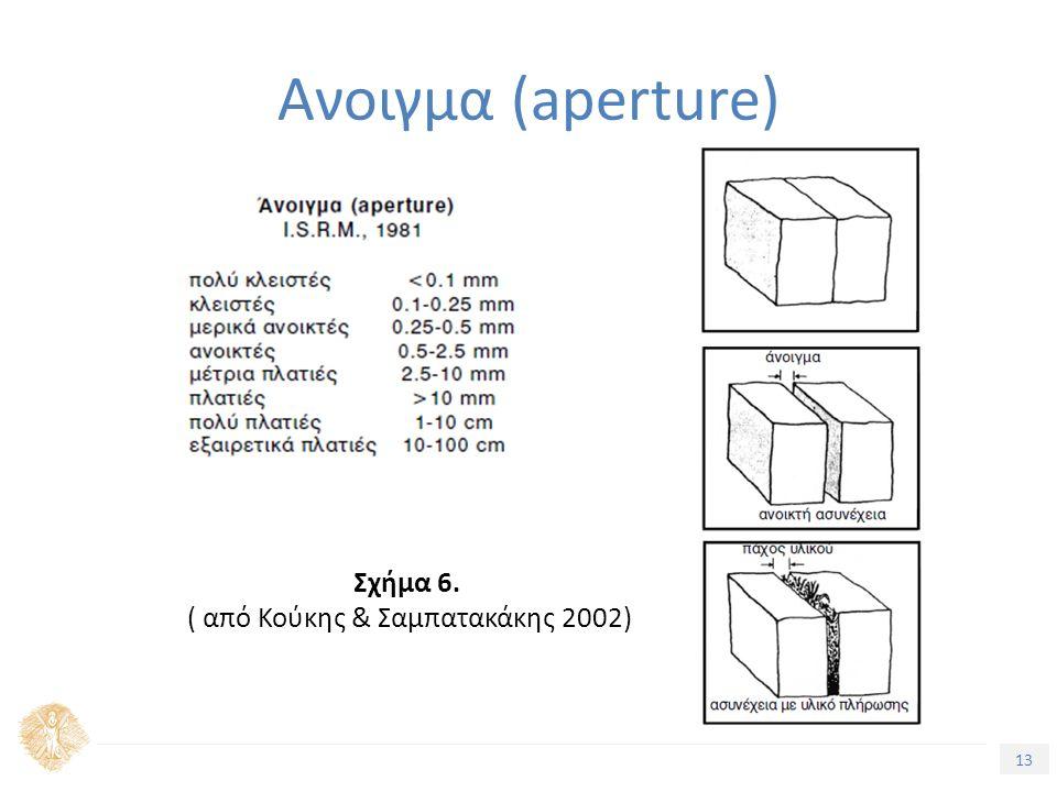 13 Ανοιγμα (aperture) Σχήμα 6. ( από Κούκης & Σαμπατακάκης 2002)