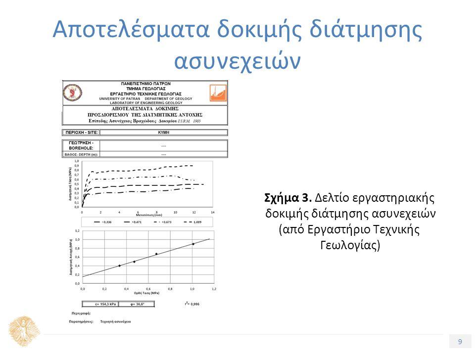 9 Αποτελέσματα δοκιμής διάτμησης ασυνεχειών Σχήμα 3.