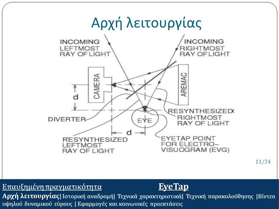Αρχή λειτουργίας EyeTap Επαυξημένη πραγματικότητα EyeTap Αρχή λειτουργίας Αρχή λειτουργίας | Ιστορική αναδρομή | Τεχνικά χαρακτηριστικά | Τεχνική παρα