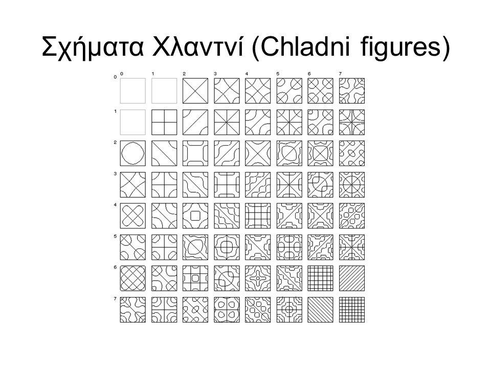 Σχήματα Χλαντνί (Chladni figures)