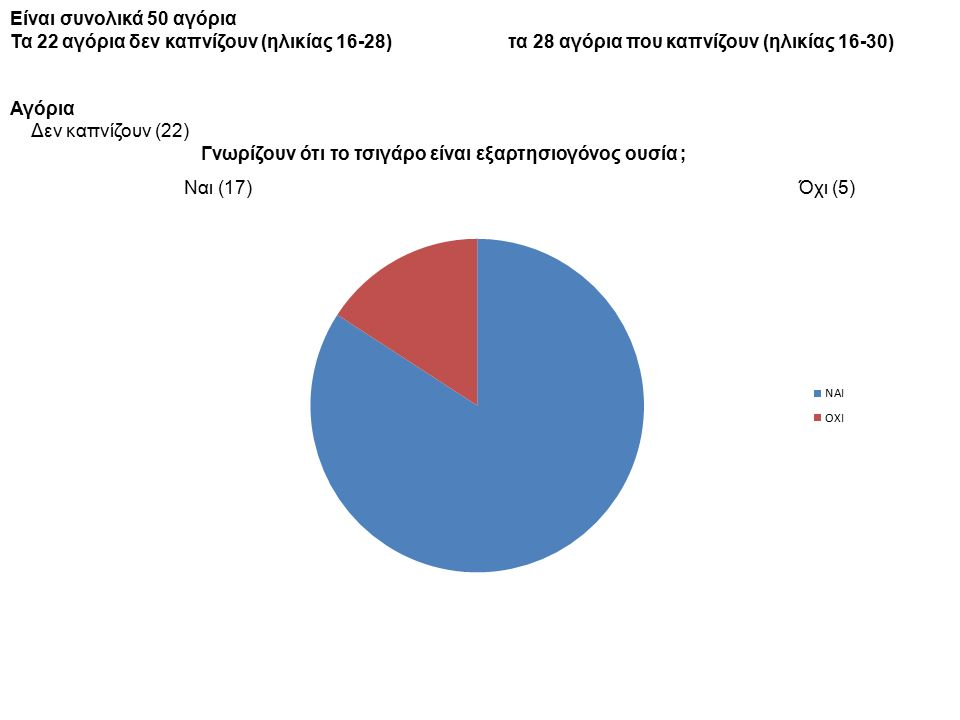 Είναι συνολικά 50 αγόρια Τα 22 αγόρια δεν καπνίζουν (ηλικίας 16-28) τα 28 αγόρια που καπνίζουν (ηλικίας 16-30) Αγόρια Δεν καπνίζουν (22) Γνωρίζουν ότι το τσιγάρο είναι εξαρτησιογόνος ουσία ; Ναι (17) Όχι (5)