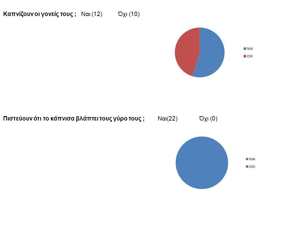 Καπνίζουν οι γονείς τους ; Ναι (12) Όχι (10) Πιστεύουν ότι το κάπνισα βλάπτει τους γύρο τους ; Ναι(22) Όχι (0)