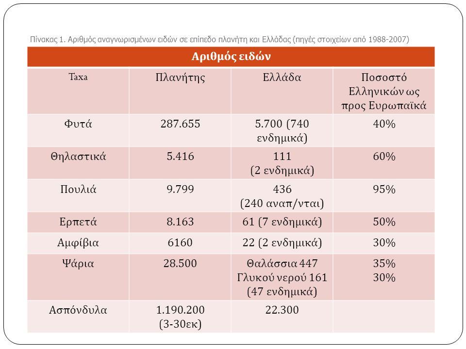 Αριθμός ειδών Taxa ΠλανήτηςΕλλάδαΠοσοστό Ελληνικών ως προς Ευρωπαϊκά Φυτά 287.6555.700 (740 ενδημικά ) 40% Θηλαστικά 5.416111 (2 ενδημικά ) 60% Πουλιά 9.799436 (240 αναπ / νται ) 95% Ερπετά 8.163 61 (7 ενδημικά ) 50% Αμφίβια 6160 22 (2 ενδημικά ) 30% Ψάρια 28.500 Θαλάσσια 447 Γλυκού νερού 161 (47 ενδημικά ) 35% 30% Ασπόνδυλα 1.190.200 (3-30 εκ ) 22.300 Πίνακας 1.