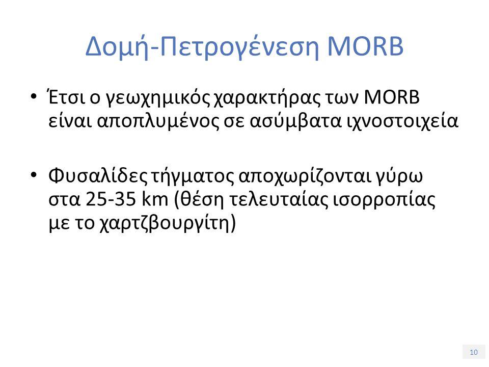 10 Δομή-Πετρογένεση MORB Έτσι ο γεωχημικός χαρακτήρας των MORB είναι αποπλυμένος σε ασύμβατα ιχνοστοιχεία Φυσαλίδες τήγματος αποχωρίζονται γύρω στα 25-35 km (θέση τελευταίας ισορροπίας με το χαρτζβουργίτη)
