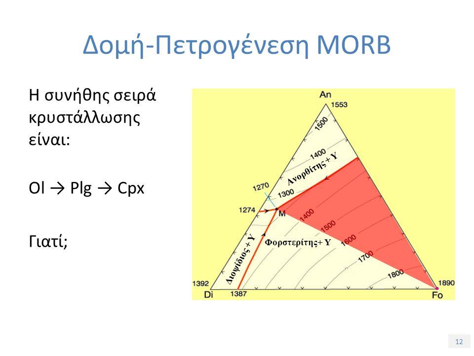 12 Η συνήθης σειρά κρυστάλλωσης είναι: Ol → Plg → Cpx Γιατί; Ανορθίτης + Υ Φορστερίτης+ Υ Διοψίδιος + Υ Δομή-Πετρογένεση MORB