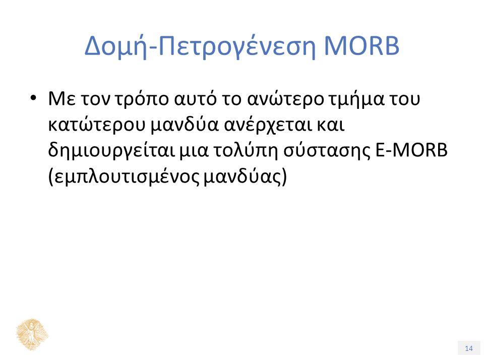 14 Δομή-Πετρογένεση MORB Με τον τρόπο αυτό το ανώτερο τμήμα του κατώτερου μανδύα ανέρχεται και δημιουργείται μια τολύπη σύστασης E-MORB (εμπλουτισμένος μανδύας)