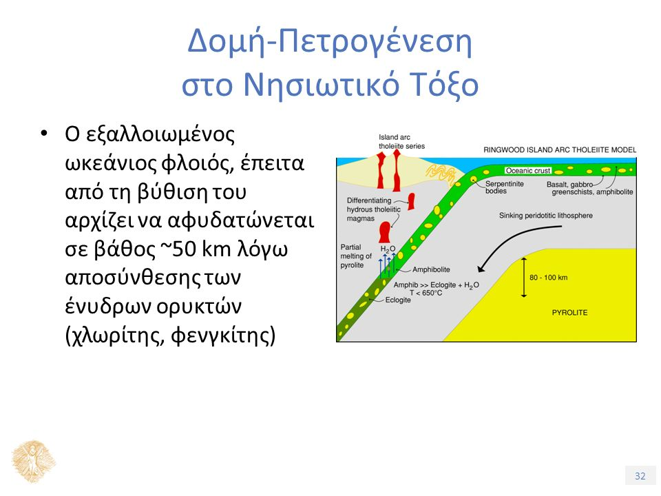 32 Δομή-Πετρογένεση στο Νησιωτικό Τόξο Ο εξαλλοιωμένος ωκεάνιος φλοιός, έπειτα από τη βύθιση του αρχίζει να αφυδατώνεται σε βάθος ~50 km λόγω αποσύνθεσης των ένυδρων ορυκτών (χλωρίτης, φενγκίτης)