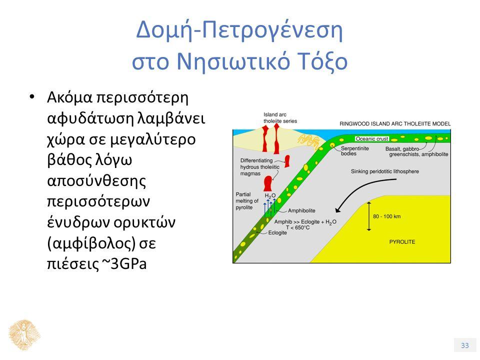 33 Δομή-Πετρογένεση στο Νησιωτικό Τόξο Ακόμα περισσότερη αφυδάτωση λαμβάνει χώρα σε μεγαλύτερο βάθος λόγω αποσύνθεσης περισσότερων ένυδρων ορυκτών (αμφίβολος) σε πιέσεις ~3GPa