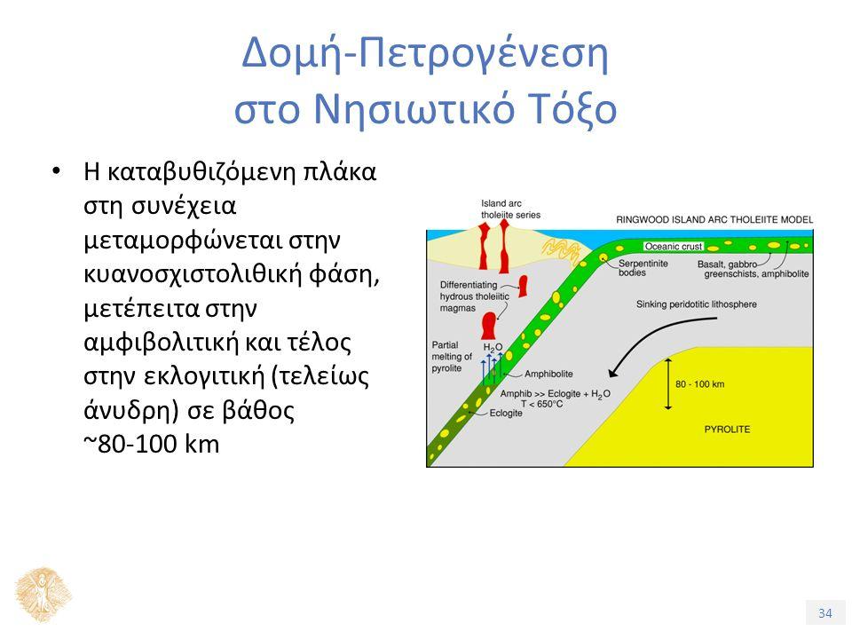 34 Δομή-Πετρογένεση στο Νησιωτικό Τόξο Η καταβυθιζόμενη πλάκα στη συνέχεια μεταμορφώνεται στην κυανοσχιστολιθική φάση, μετέπειτα στην αμφιβολιτική και τέλος στην εκλογιτική (τελείως άνυδρη) σε βάθος ~80-100 km