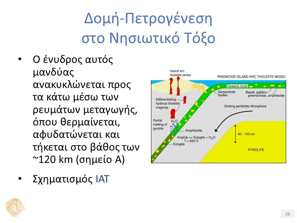 38 Δομή-Πετρογένεση στο Νησιωτικό Τόξο Ο ένυδρος αυτός μανδύας ανακυκλώνεται προς τα κάτω μέσω των ρευμάτων μεταγωγής, όπου θερμαίνεται, αφυδατώνεται και τήκεται στο βάθος των ~120 km (σημείο Α) Σχηματισμός ΙΑΤ