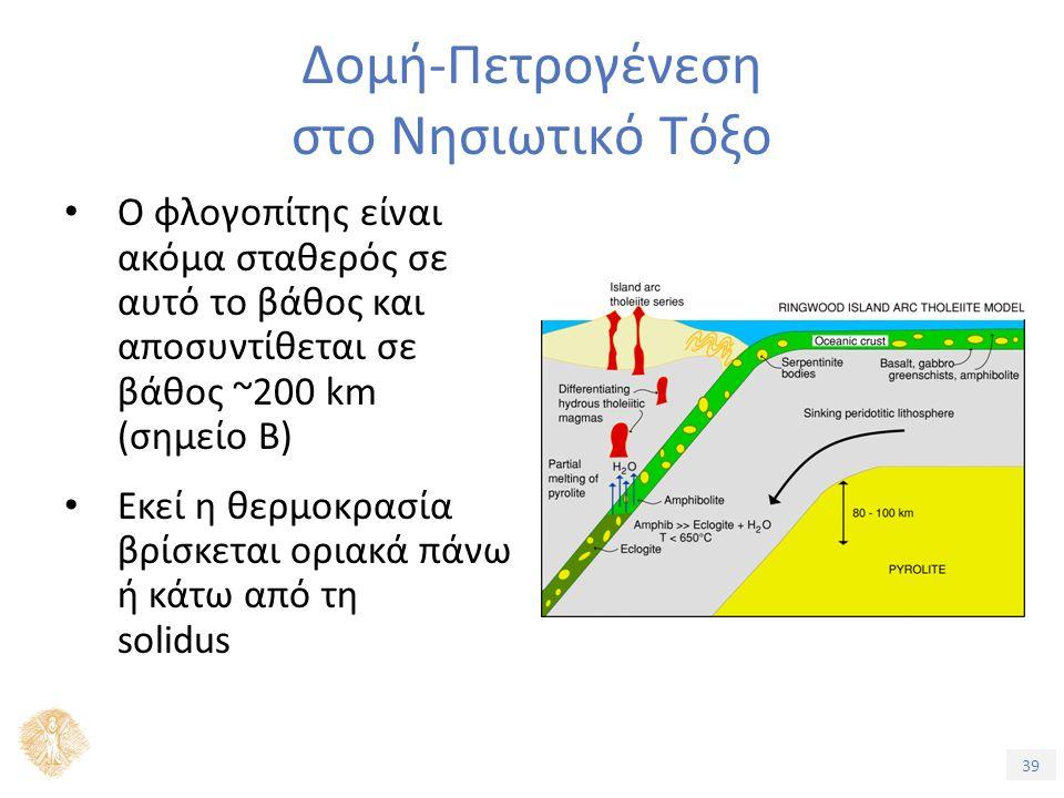 39 Δομή-Πετρογένεση στο Νησιωτικό Τόξο Ο φλογοπίτης είναι ακόμα σταθερός σε αυτό το βάθος και αποσυντίθεται σε βάθος ~200 km (σημείο Β) Εκεί η θερμοκρασία βρίσκεται οριακά πάνω ή κάτω από τη solidus