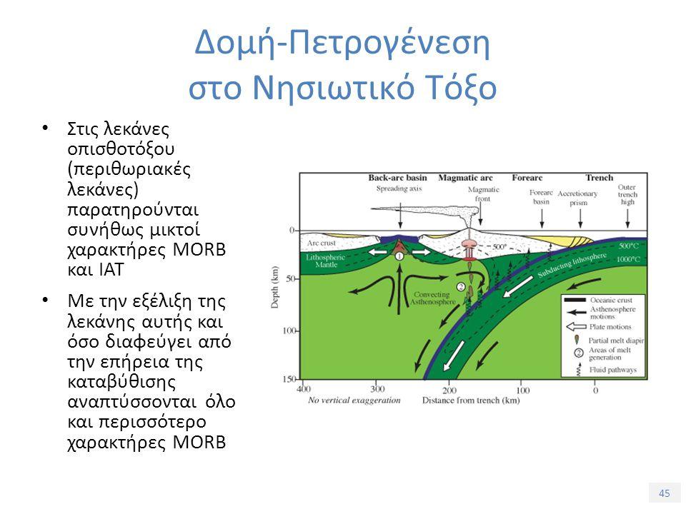 45 Στις λεκάνες οπισθοτόξου (περιθωριακές λεκάνες) παρατηρούνται συνήθως μικτοί χαρακτήρες MORB και IAT Με την εξέλιξη της λεκάνης αυτής και όσο διαφεύγει από την επήρεια της καταβύθισης αναπτύσσονται όλο και περισσότερο χαρακτήρες MORB Δομή-Πετρογένεση στο Νησιωτικό Τόξο