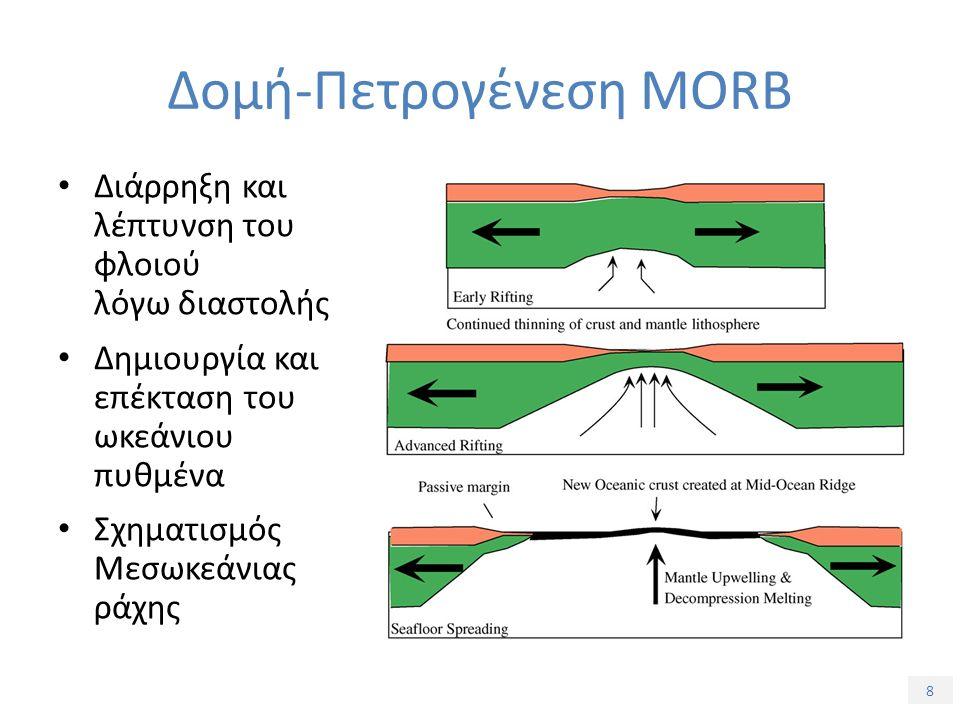 8 Διάρρηξη και λέπτυνση του φλοιού λόγω διαστολής Δημιουργία και επέκταση του ωκεάνιου πυθμένα Σχηματισμός Μεσωκεάνιας ράχης Δομή-Πετρογένεση MORB