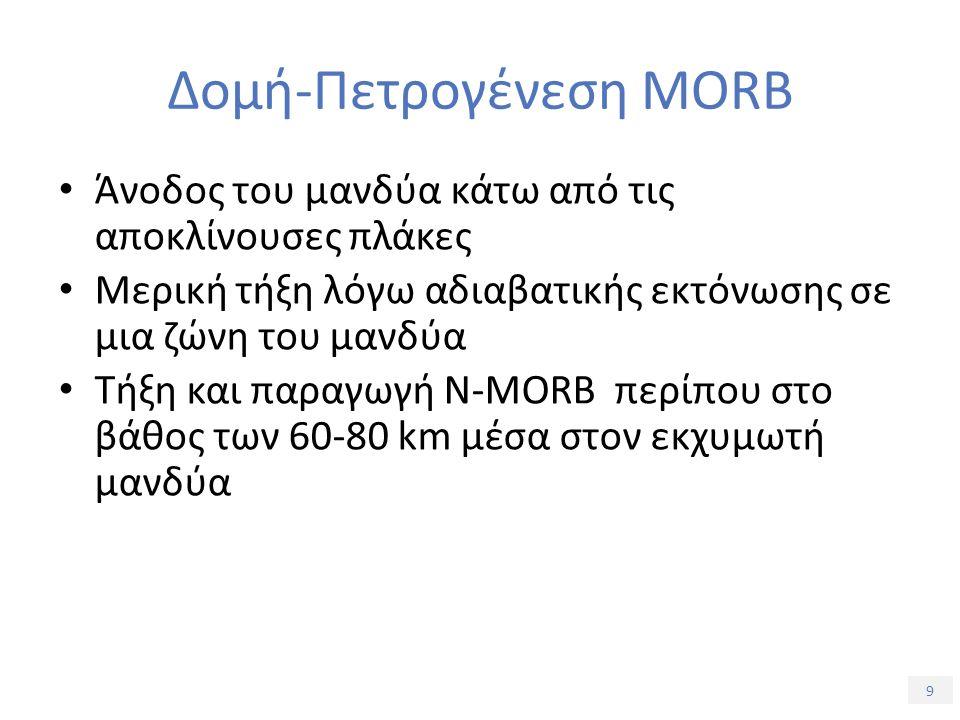 9 Άνοδος του μανδύα κάτω από τις αποκλίνουσες πλάκες Μερική τήξη λόγω αδιαβατικής εκτόνωσης σε μια ζώνη του μανδύα Τήξη και παραγωγή N-MORB περίπου στο βάθος των 60-80 km μέσα στον εκχυμωτή μανδύα