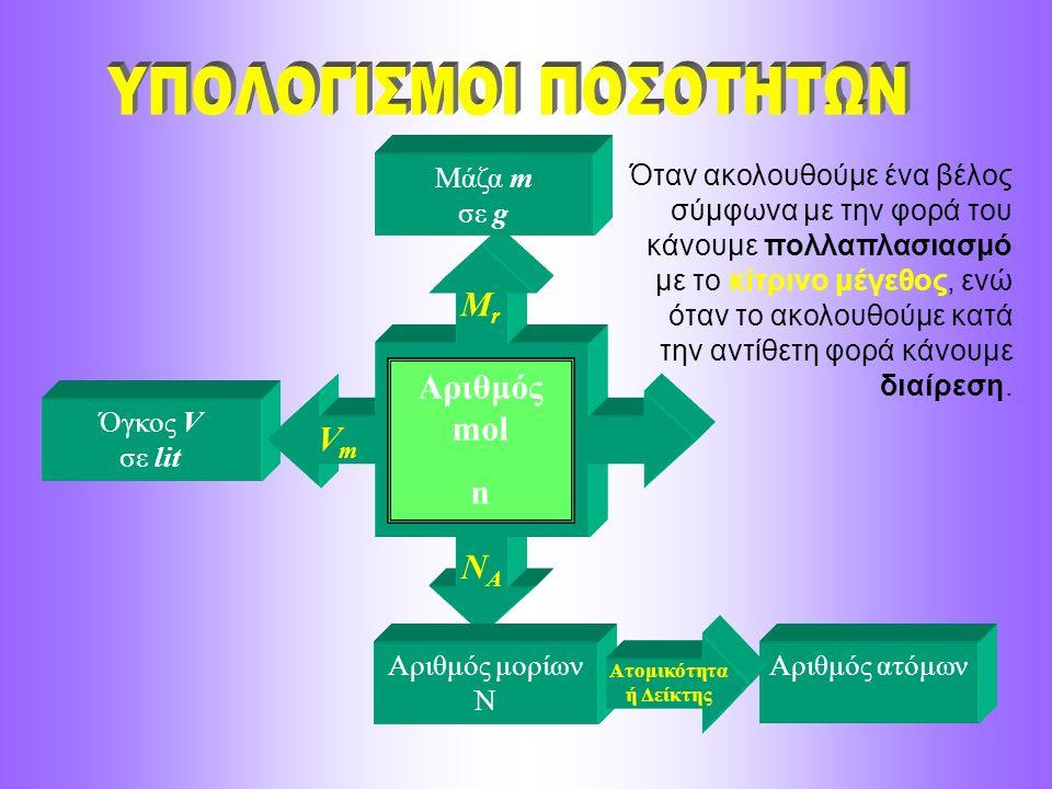 Όγκος V σε lit Μάζα m σε g Αριθμός μορίων Ν Αριθμός ατόμων Αριθμός mol n MrMr VmVm NANA Ατομικότητα ή Δείκτης Όταν ακολουθούμε ένα βέλος σύμφωνα με τη