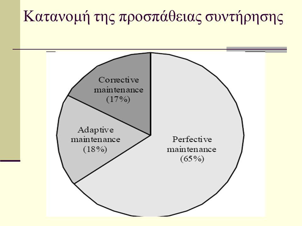 Κατανομή της προσπάθειας συντήρησης