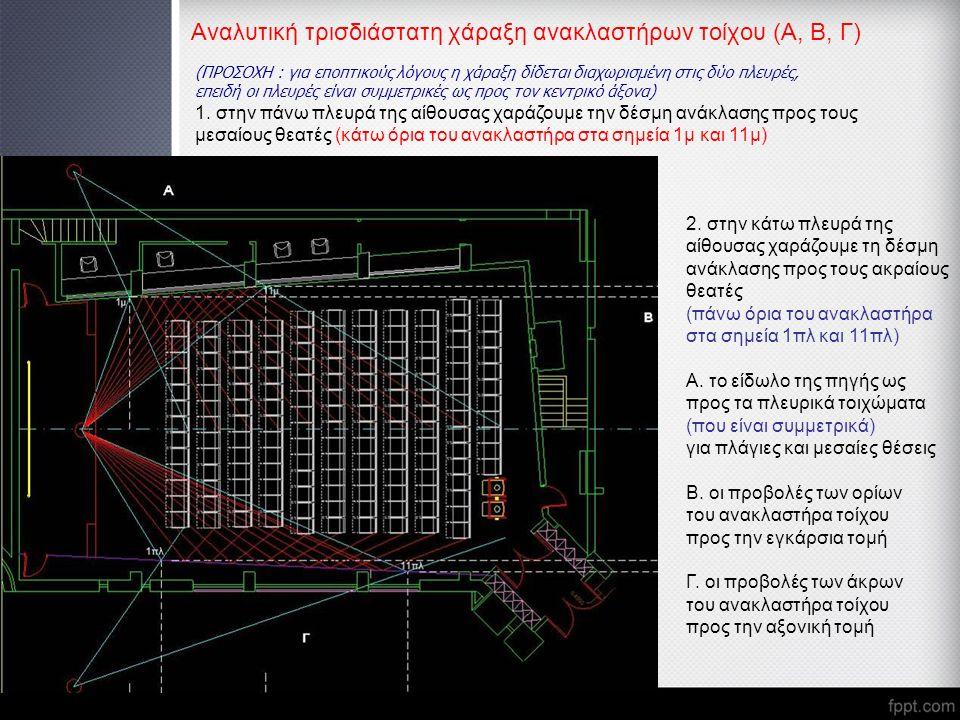 Αναλυτική τρισδιάστατη χάραξη ανακλαστήρων τοίχου (Α, Β, Γ) (ΠΡΟΣΟΧΗ : για εποπτικούς λόγους η χάραξη δίδεται διαχωρισμένη στις δύο πλευρές, επειδή οι