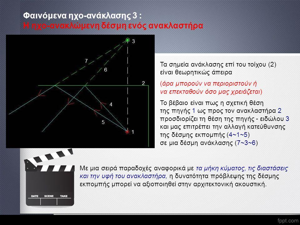 Φαινόμενα ηχο-ανάκλασης 3 : Η ηχο-ανακλώμενη δέσμη ενός ανακλαστήρα Τα σημεία ανάκλασης επί του τοίχου (2) είναι θεωρητικώς άπειρα (άρα μπορούν να περ