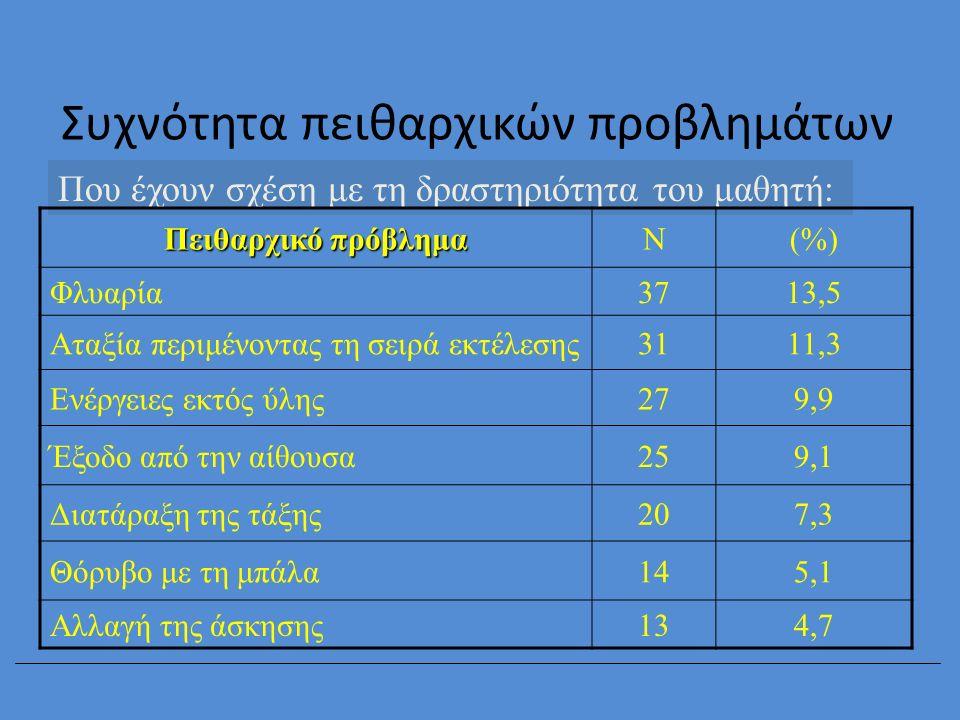 Συχνότητα πειθαρχικών προβλημάτων Που έχουν σχέση με τη δραστηριότητα του μαθητή: Πειθαρχικό πρόβλημα Ν(%) Φλυαρία3713,5 Αταξία περιμένοντας τη σειρά