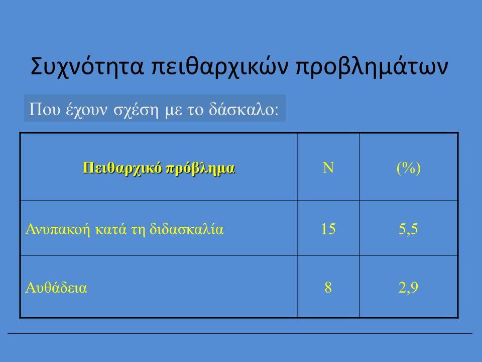 Συχνότητα πειθαρχικών προβλημάτων Που έχουν σχέση με το δάσκαλο: Πειθαρχικό πρόβλημα Ν(%) Ανυπακοή κατά τη διδασκαλία155,5 Αυθάδεια82,9