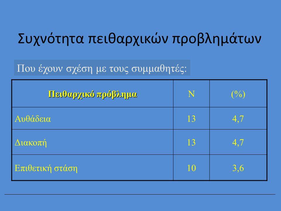Συχνότητα πειθαρχικών προβλημάτων Που έχουν σχέση με τους συμμαθητές: Πειθαρχικό πρόβλημα Ν(%) Αυθάδεια134,7 Διακοπή134,7 Επιθετική στάση103,6
