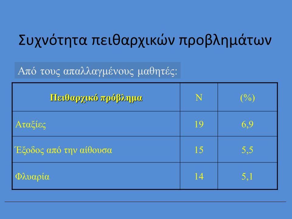 Συχνότητα πειθαρχικών προβλημάτων Από τους απαλλαγμένους μαθητές: Πειθαρχικό πρόβλημα Ν(%) Αταξίες196,9 Έξοδος από την αίθουσα155,5 Φλυαρία145,1