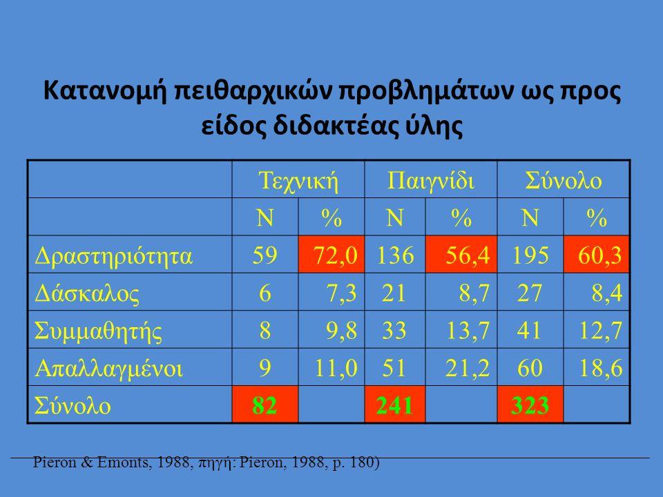 Κατανομή πειθαρχικών προβλημάτων ως προς είδος διδακτέας ύλης ΤεχνικήΠαιγνίδιΣύνολο Ν%Ν%Ν% Δραστηριότητα5972,013656,419560,3 Δάσκαλος67,3218,7278,4 Συ
