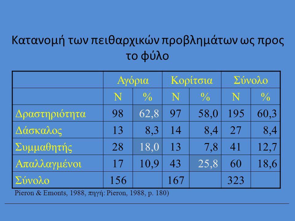 Κατανομή των πειθαρχικών προβλημάτων ως προς το φύλο ΑγόριαΚορίτσιαΣύνολο Ν%Ν%Ν% Δραστηριότητα9862,89758,019560,3 Δάσκαλος138,3148,4278,4 Συμμαθητής28