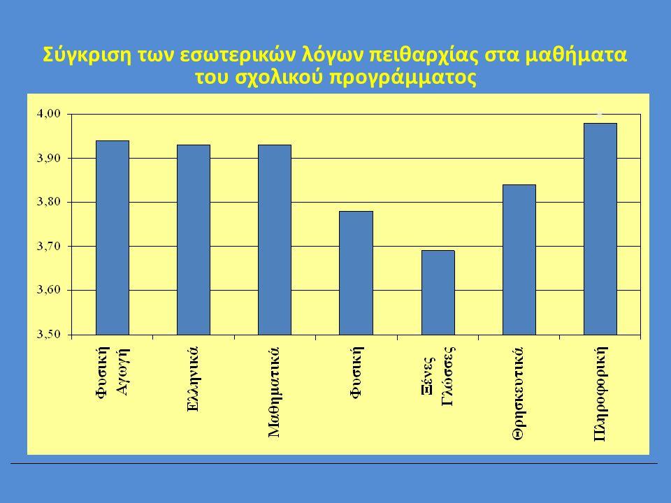 Σύγκριση των εσωτερικών λόγων πειθαρχίας στα μαθήματα του σχολικού προγράμματος *