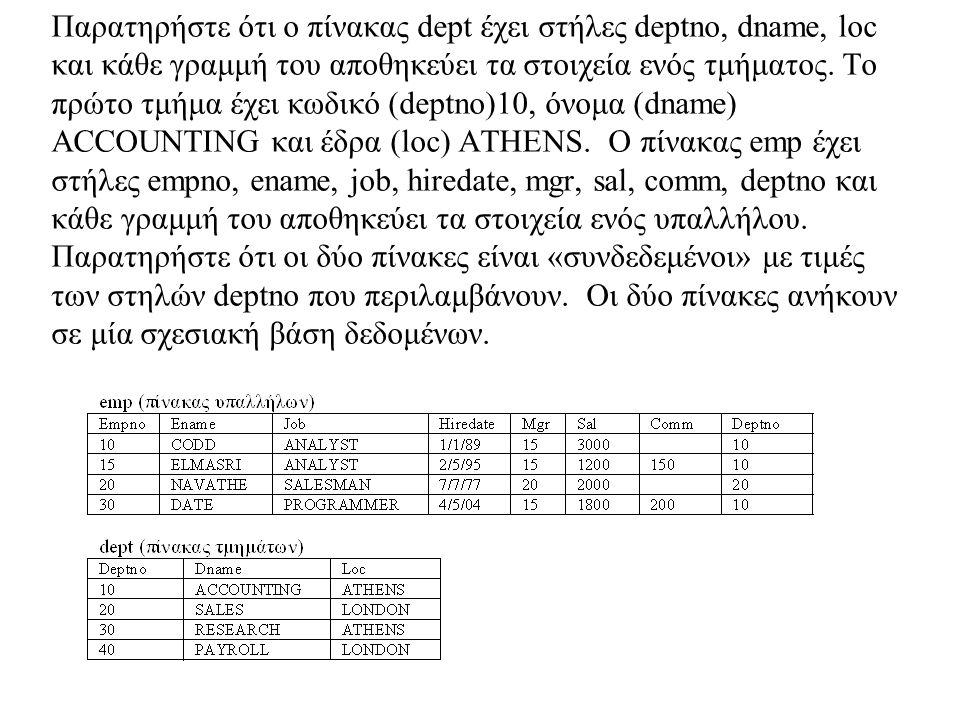 Ευρετήριο Παράδειγμα CREATE TABLE KATHIGHTES( EPWNYMO_KAT VARCHAR2(20) NOT NULL, ONOMA_KAT VARCHAR2(20) NOT NULL, DIEFTH_KAT VARCHAR2(40), ARITMHT_KAT NUMBER NOT NULL, PRIMARY KEY(ARITMHT_KAT)); Ζητούμενο η επιτάχυνση των αναζητήσεων.