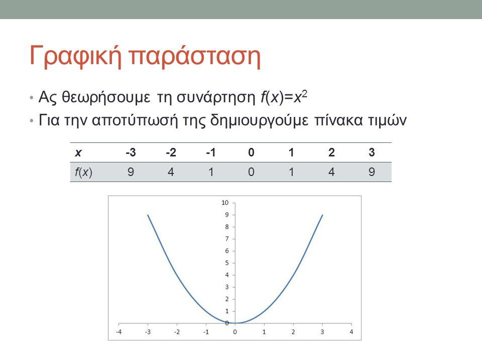 Γραφική παράσταση Ας θεωρήσουμε τη συνάρτηση f(x)=x 2 Για την αποτύπωσή της δημιουργούμε πίνακα τιμών x-3-20123 f(x)f(x)9410149